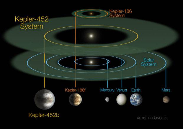 NASA-Kepler-452